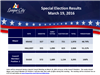 League City Special Election Results - March 2016