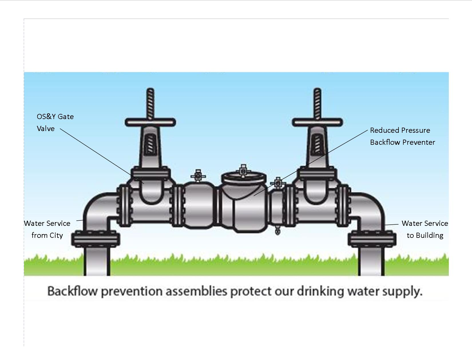 The League City Official Website Backflow Testing Program
